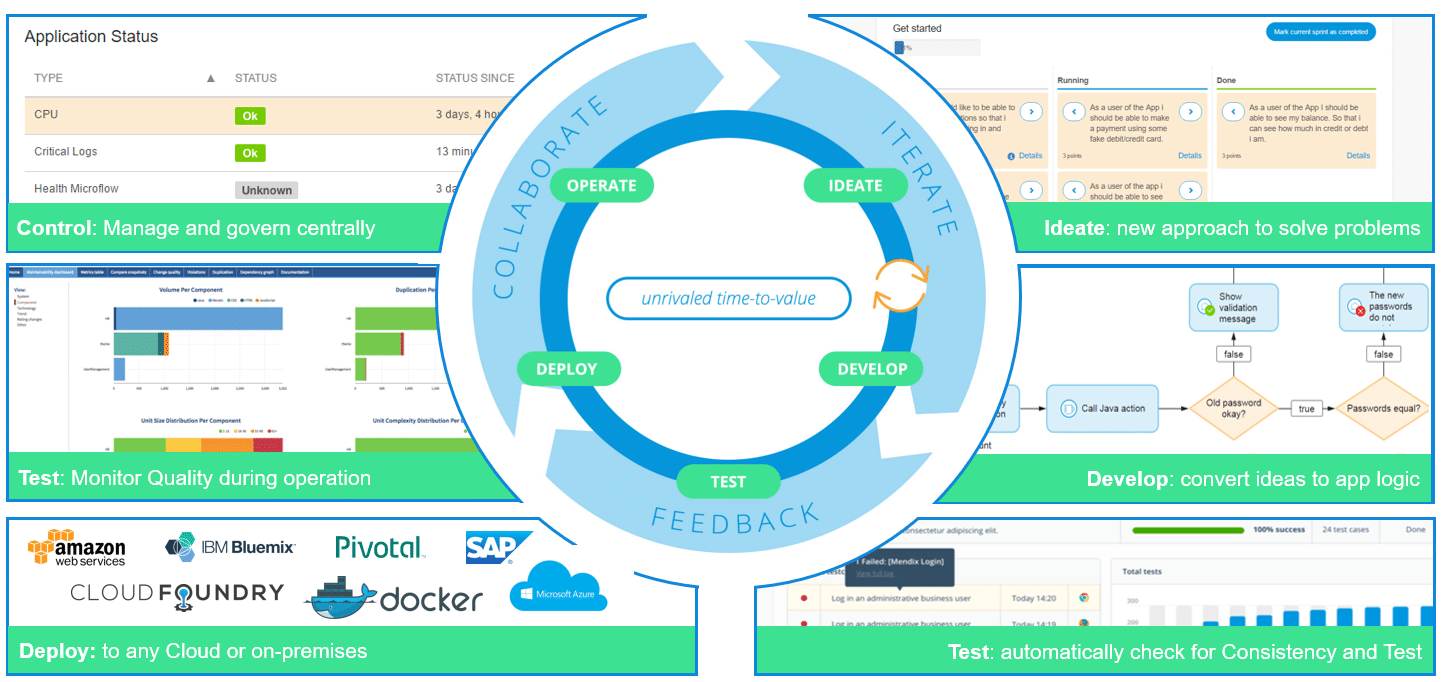 Application deployment cycle